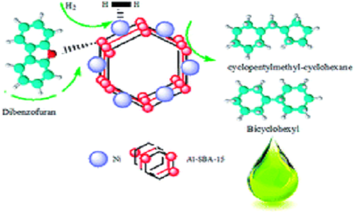 Promising NiAl-SBA-15 catalysts for hydrodeoxygenation